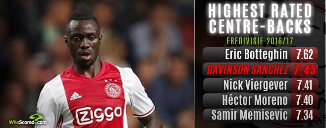 Five potential debutant defenders to watch in this international break