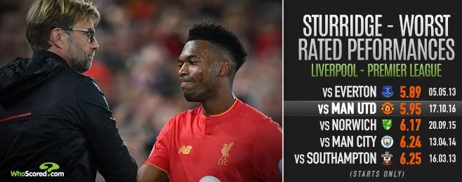 Deadwood: Has Sturridge been left behind at Liverpool?