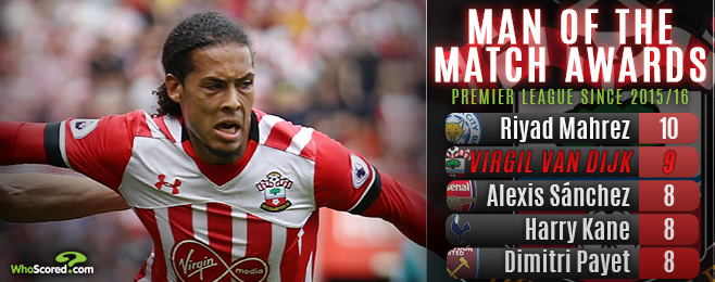 Form Guide: Is Van Dijk the Premier League's most underrated defender?