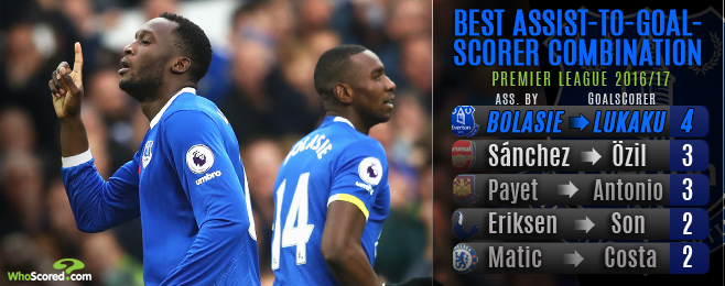 Form Guide: Bolasie-Lukaku partnership has Everton dreaming of Europe