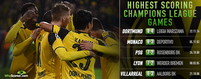 Dazzling Dortmund dominate Champions League team of the week