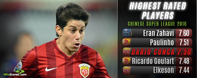 Exclusive Interview: China's South American trendsetter Dario Conca