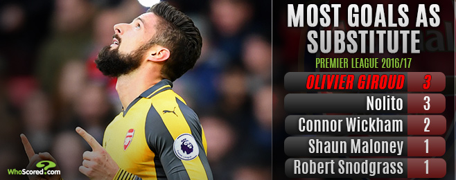 Should plan B Giroud be Wenger's weapon of choice against PSG?