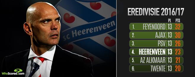 Can Heerenveen gatecrash the Eredivisie's traditional top three?
