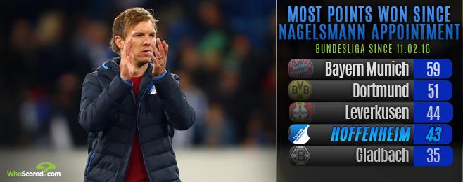 Assessing Hoffenheim's bid for Europe under 'Mini Mourinho' Nagelsmann