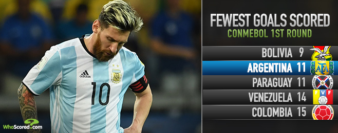 Top Match Preview: Underachieving Argentina on the brink of crisis