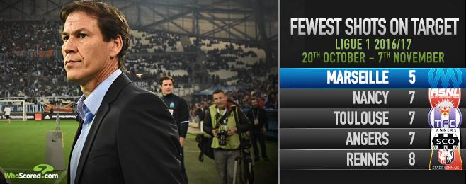 The Expert: Garcia faces a wait to rebuild Marseille