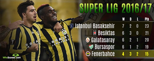 Can Fenerbahce overcome slow start in pursuit of coveted fourth star?