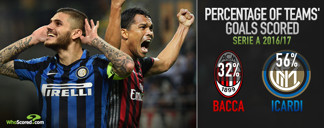 Top Match Preview: Bacca-Icardi battle set to settle Milan derby