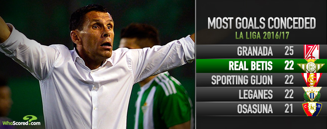 Poyet under fire as faceless Real Betis whimper into international break