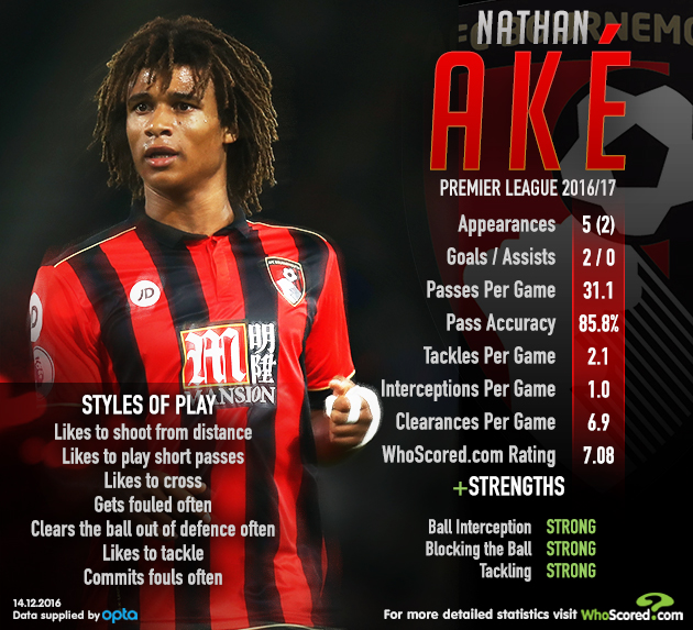 Hot Streak: Is in-form Ake proving he warrants long-term Chelsea place?