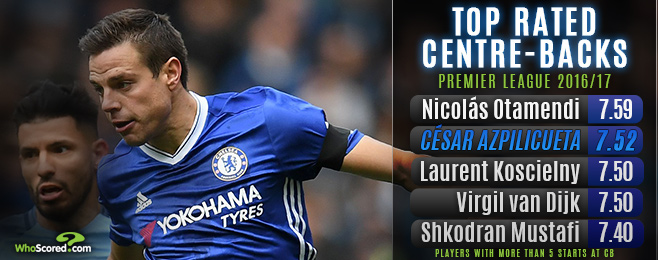 Form Guide: Solid Cesar ruling table topping Chelsea's defence
