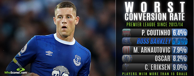 Form Guide: Would frustrated Barkley benefit from Everton exit?