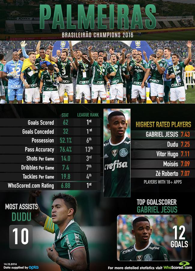 Season Review: Brasileirao 2016 Round-up
