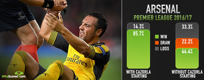 Can Arsenal still win the title in absence of injured Cazorla?