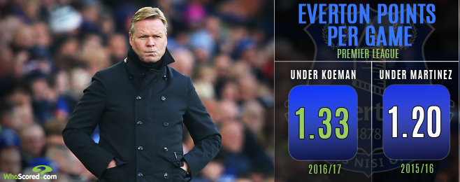 The Expert: Have Everton sufficiently improved under Koeman?