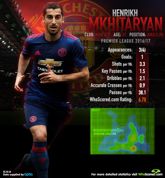 Is Mourinho's treatment of Mkhitaryan now being justified?