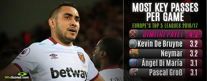 Has Payet really been a let down for unhappy Hammers?