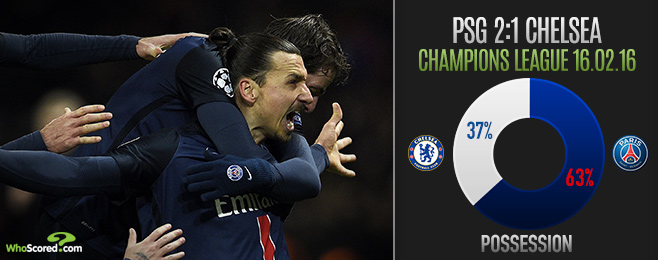 Match Focus: Chelsea Prove Gap to PSG is Not Too Far to Bridge