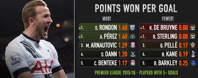 League Focus: Scorers of the Premier League's Most Valuable Goals