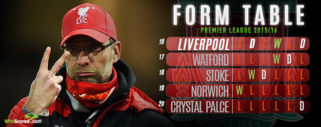 Team Focus: Has Klopp Failed to Have the Desired Effect at Liverpool?