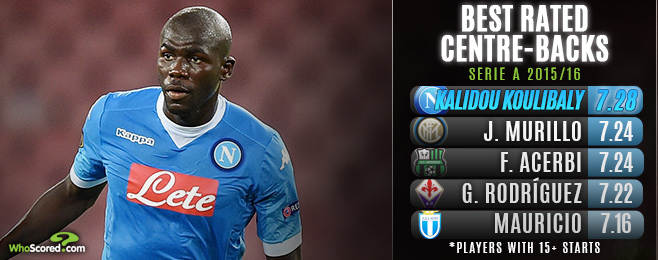Player Focus: Koulibaly Defying Critics to Draw Comparisons With Serie A Greats