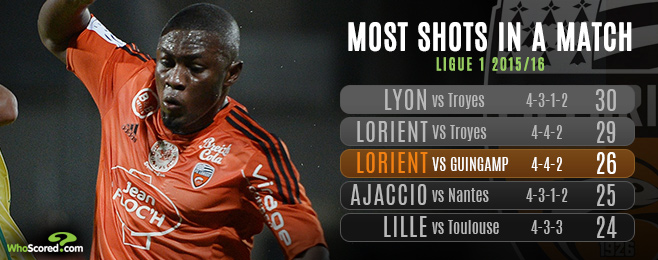 League Focus: Plethora of Strike Pairs Gives Way to Ligue 1 Goalrush