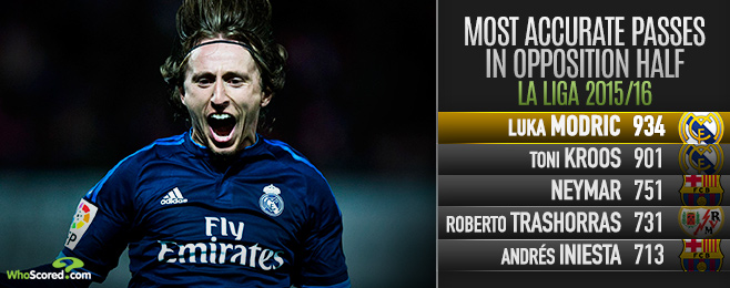 Player Focus: Majestic Modric Essential in Zidane's Real Madrid Setup