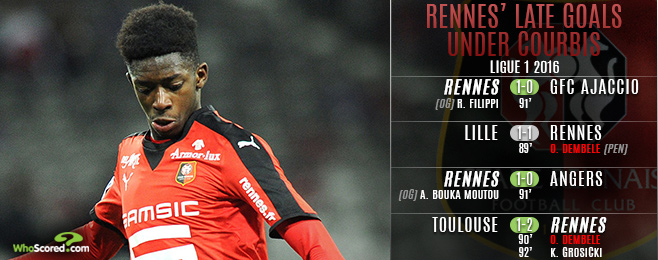 Team Focus: Dembélé Decisive for Rennes in Hope Versus Hopeless