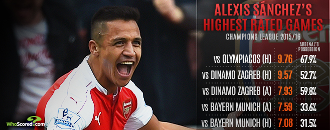 Player Focus: Alexis Impact Could Prove Crucial in Barcelona Clash