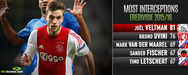 Player Focus: Improving Veltman Worth His Weight in Gold to Ajax