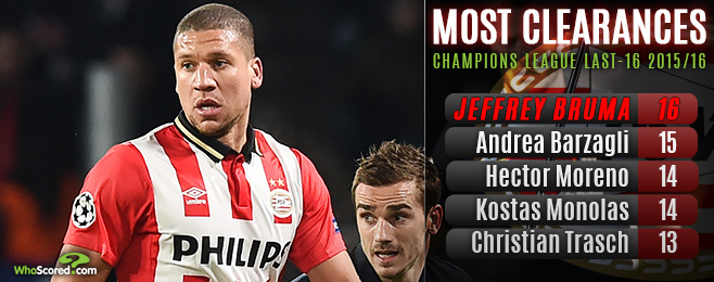 Champions League Last-16 Round-up