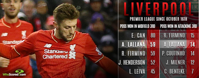 Liverpool's Lallana Repaying Faith Shown by Klopp