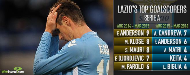 Lazio Season in Tatters Ahead of Rome Derby