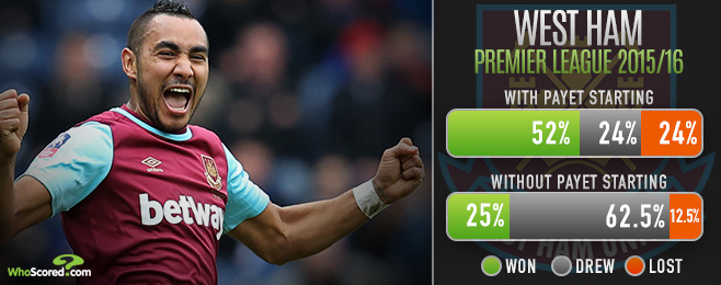 Peerless Payet Firing West Ham Back to Europe