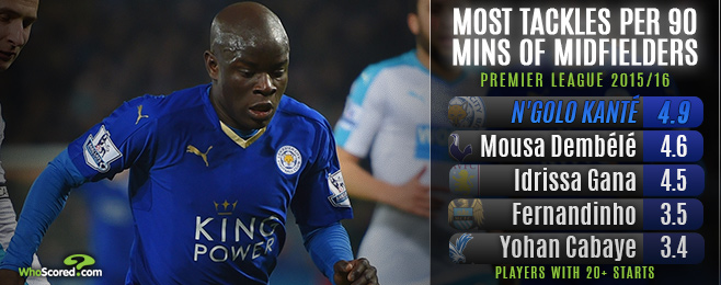 In-depth Analysis of the Premier League's Top Tackling Midfielders