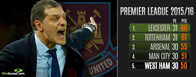 Can West Ham Rise to the Test in Top-4 Pursuit?