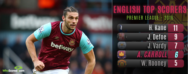 Why Hodgson Should Opt Against Taking Andy Carroll to Euro 2016