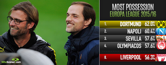 Five Key Match-ups as Klopp Leads Liverpool to Dortmund