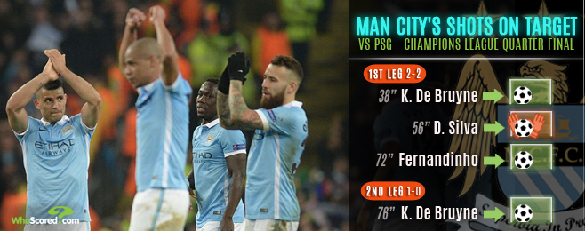 City Keep Steady to Reach New European Heights as PSG Falter