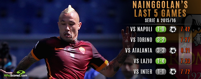 Why Roma are Desperate to Keep Sought After Nainggolan