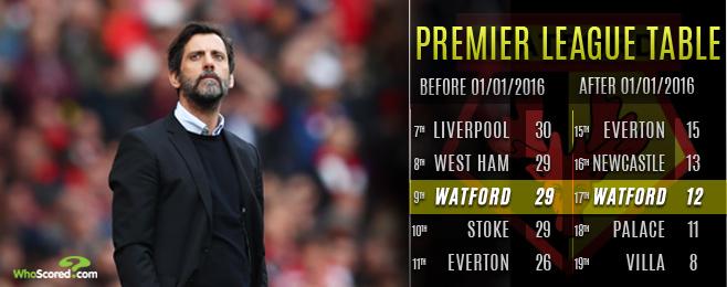 Is Sanchez Flores Following a Trend as Watford Decline Continues?