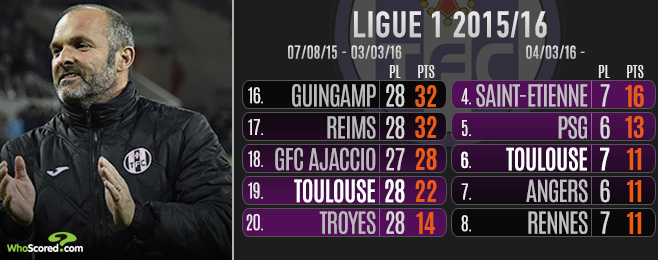 Revived Toulouse Down But Not Out