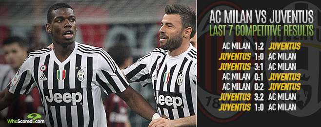 Weakened Juve Defence Still Likely to be Too Strong for Milan