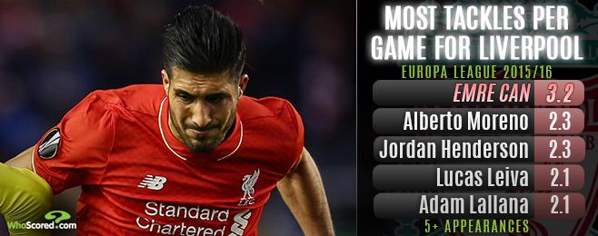 Can Influence Vital as Liverpool Prepare For Sevilla Clash