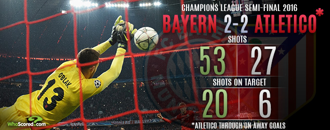 Contrasting Styles Pushed to the Limit as Atletico Overcome Bayern