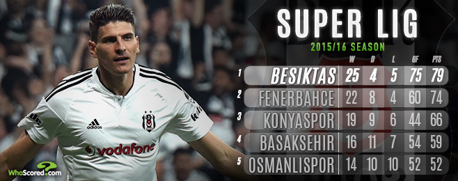 Besiktas Primed to Assert Dominance Over Super Lig