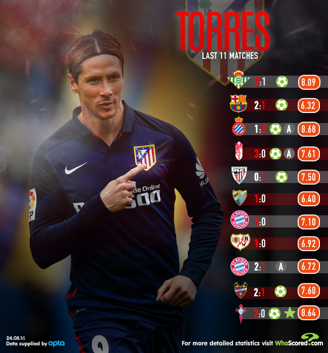 Resurgent Torres Playing Himself into Atleti Future