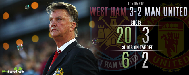 United Lack Application on West Ham's Historic Night