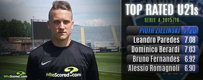 WhoScored Interviews Liverpool Target Piotr Zielinski